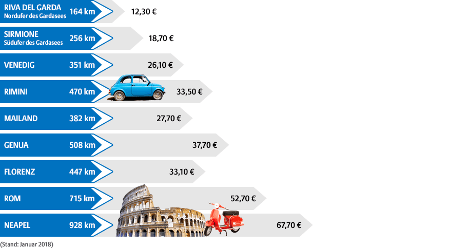 maut berechnen italien