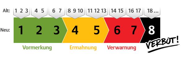 was passiert nach 8 punkten in flensburg
