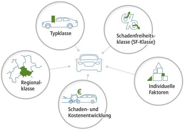 Autoversicherung 2019 Autowelt